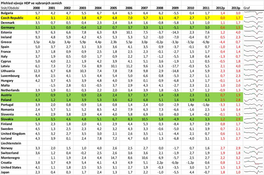 Přehled vývoje HDP ve vybraných zemích